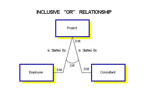 Understanding Relationships In E R Diagrams