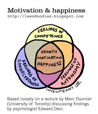 2007_02_25_Motivation_and_Happiness