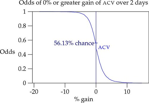 Odds of 0% or greater gain of ACV over 2 days