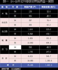94 ~ 95 年北台灣新成屋餘屋量一覽表