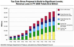 Tax Cuts since Proposal A