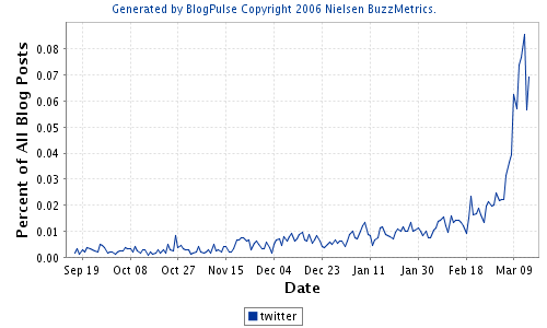 Blogpulse twitter