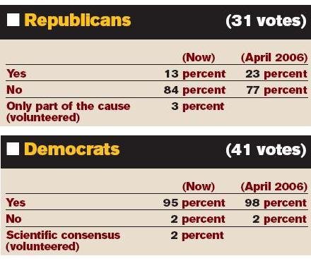 kongress_poll_globalwarming.jpg