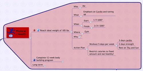 Goal Mind Map Template Closeup