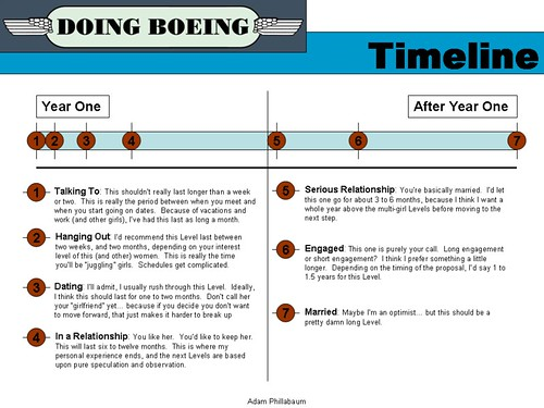 The Levels - Slide 2 - Timeline