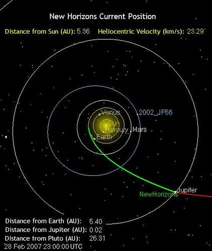 New Horizons spacecraft at Jupiter