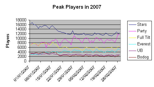 406656688 e19358b38d o Online Poker Peak Player Numbers