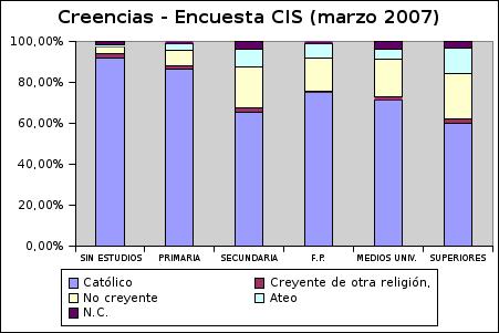 Creencias - Barómetro CIS (marzo 2007)