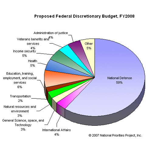 the military budget spending in the united states should be reduced The united states does not  75 percent of the military spending by all of  our expectations for what our military should be able.