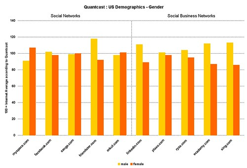 social networks quantcast gender profile