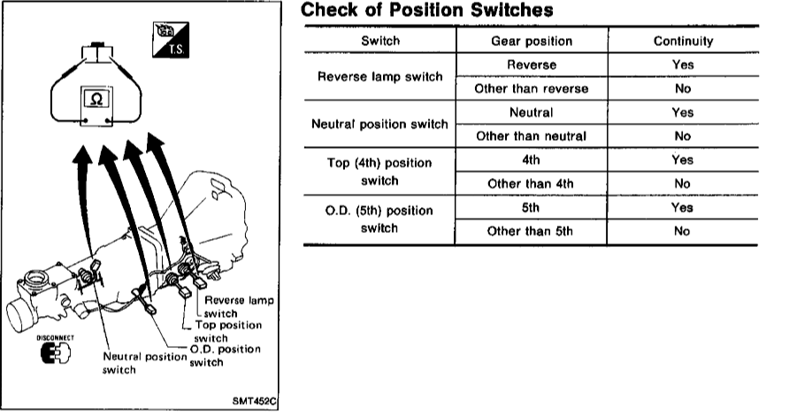 where is 5th gear position switch located at ? - Zilvia net