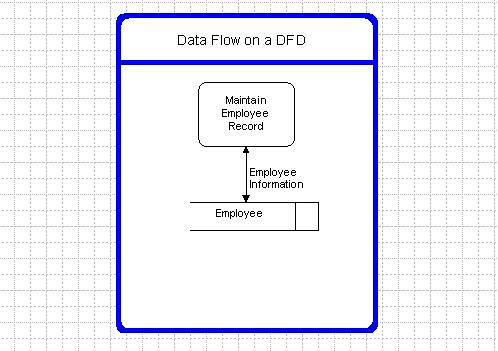 Components of data flow diagrams naming data flows ccuart Image collections