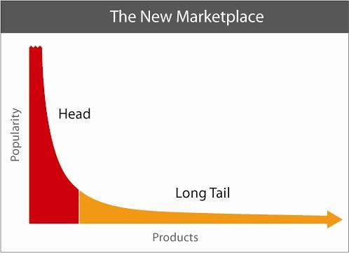 Gráfico que representa la teoría de la larga cola