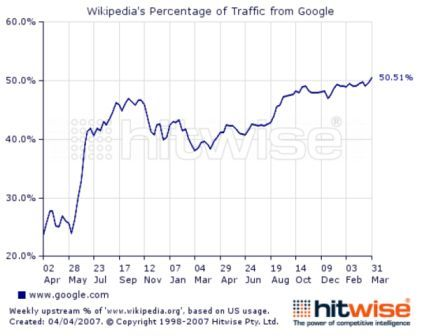 Wikipedia's percentage of traffic from Google