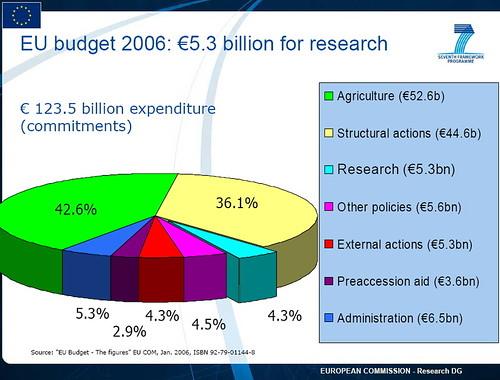 eu budget 2006