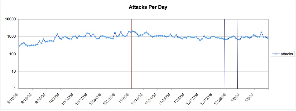 Plot of Aggregate Attacks Per Day