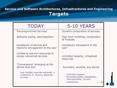 el software y los servicios del futuro
