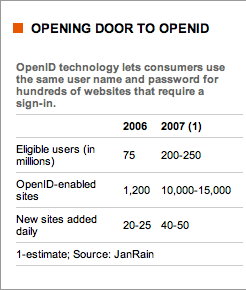 Opening door to OpenID