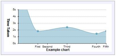 Dojo Graph Example