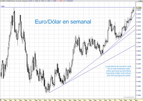 Euro vs Dólar chart velas semanales, corto plazo, alcista