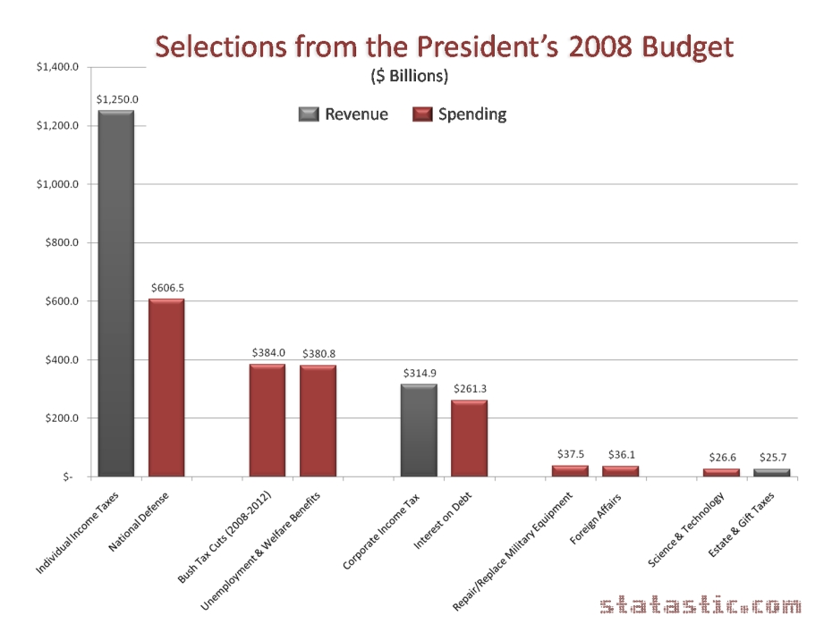 Selections from President Bush's 2008 Budget