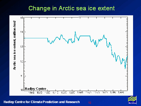 Change in arctic Sea Ice Extent Image / Photo