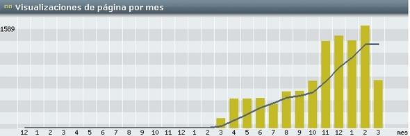 Gráfico de visitas por mes