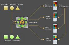 The ZenZui Ecosystem