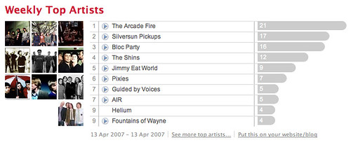 Last.fm: Weekly Top Artists