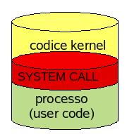 Esecuzione processi su Linux