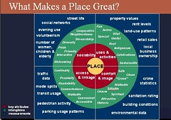 What Makes a Place Great?