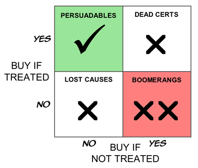 A Boston Box showing the Fundamental Campaign Segmentation         for demand generation campaigns.  This groups customers into Persuadables, who buy   only if treated; Dead Certs, who buy whether  treated or not; Lost Causes, who don't buy regardless  of treatment; and Boomerangs, who buy unless treated.
