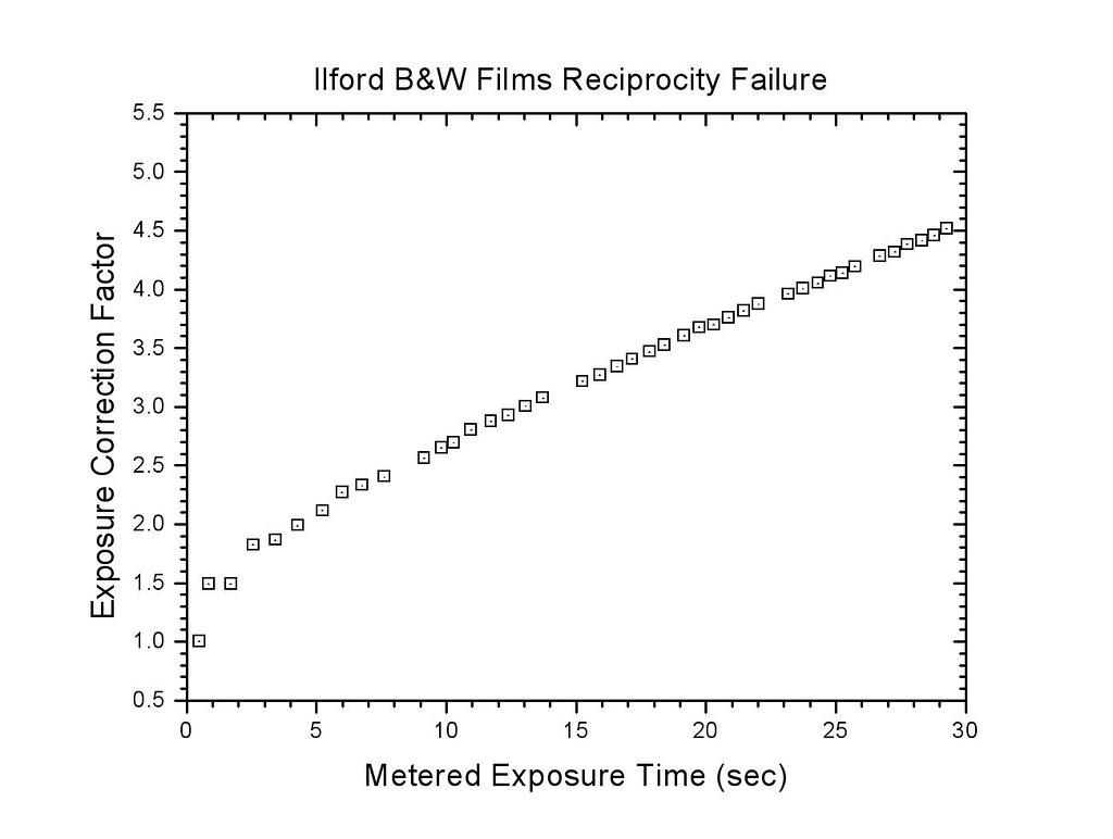Ilford BW film reciprocity failure compensation