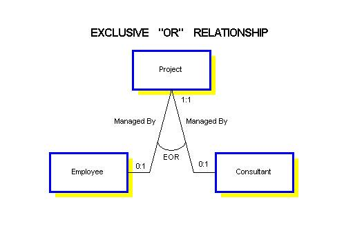 Understanding relationships in e r diagrams an exclusive or relationship indicates that entity a is related to either entity b or entity c but not both b and c ccuart Images