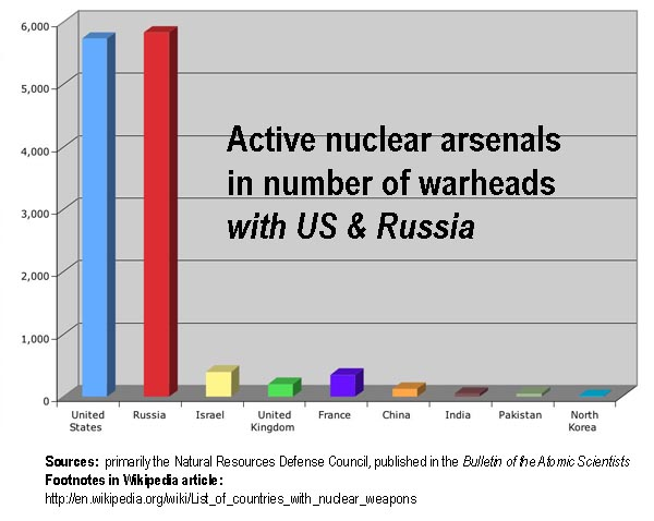 nuclear arsenal with us & russia