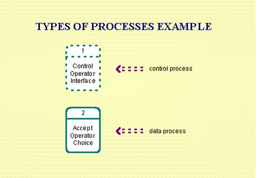 processes example