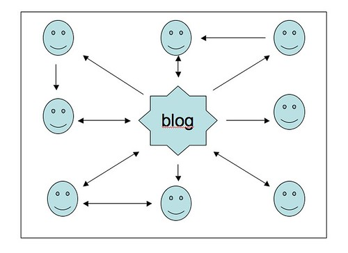 Models of Blogs: Closed Blog (1 of 3)
