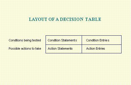 Building Decision Tables