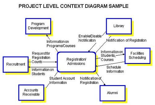 387867079_7f190de230?v=0 context diagrams at the project level system context diagram at suagrazia.org