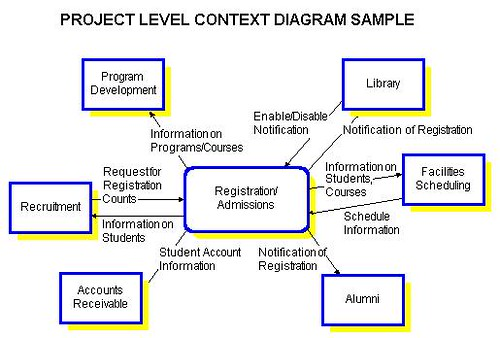 Context Diagrams At The Project Level