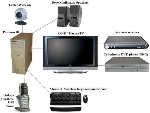 Media PC Setup
