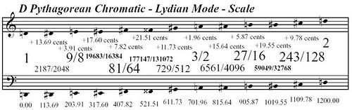 DPythagoreanChromaticLydianMode