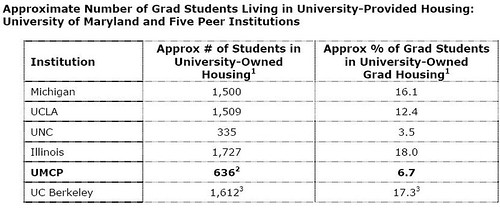 Grad Student Housing Provision among UMD Peers