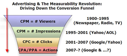 The Internet Advertising Revolution Rolls On...