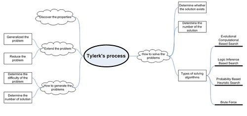 tylerks_process