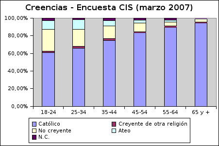 20070430creencias-cis