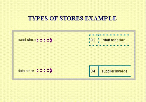 data stores example
