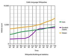 Celtic language Wikipedias over time ( Feb 06 ...