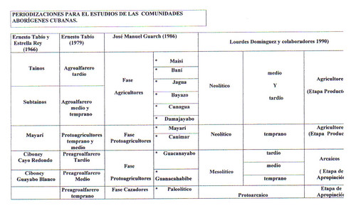 tabla periodizaciones