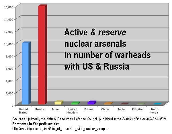 nuclear arsenals with storage